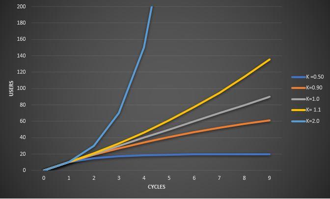 viral growth chart